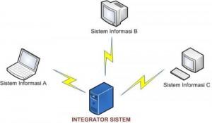 integrasi_sistem